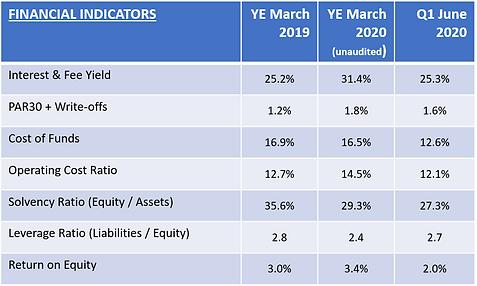 Financial Indicators q1 20.png