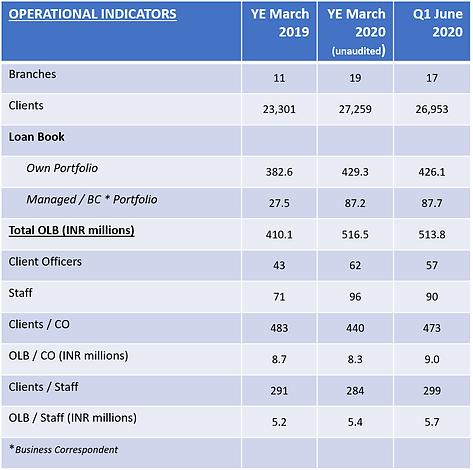 Operational indicators q1 20.png