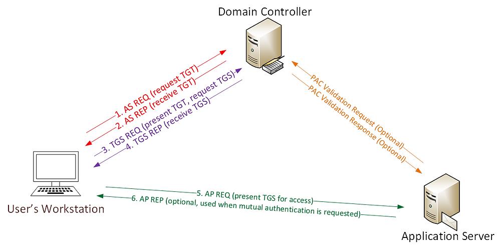 Kerberos communication flow