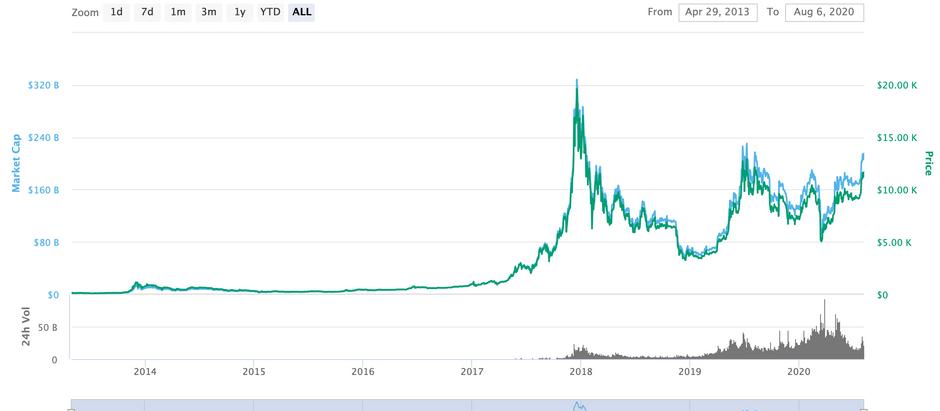 Bitcoin Market Cap Surpasses Now Intel and Coca-Cola