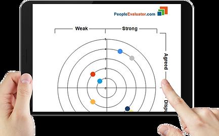 Employee Assessment Report