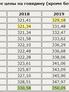 Цена российской говядины достигла нового рекорда