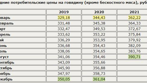 Российская говядина дорожает 12 месяцев подряд