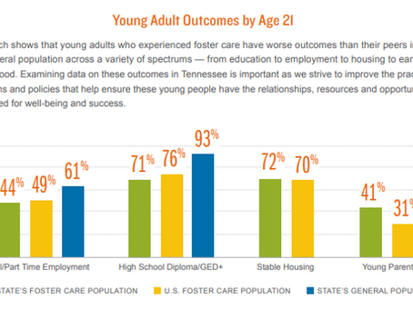 Youth Outcomes from 2018