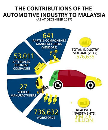 Automotive contribution Infographics_edi