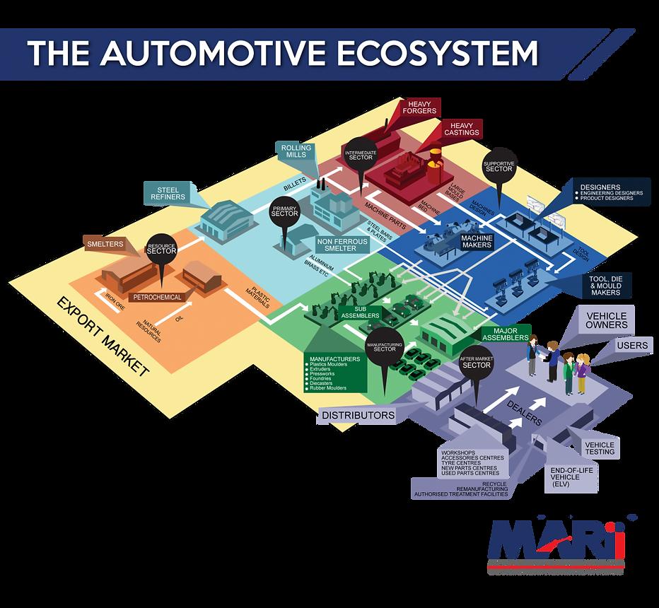 Automotive Ecosystem.png
