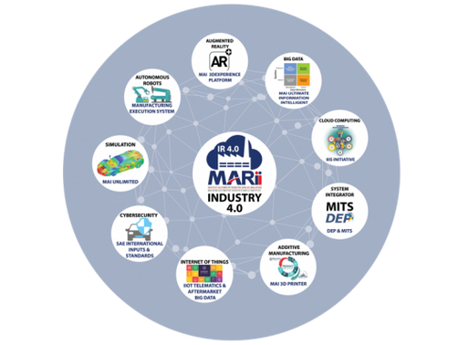 MARii continues its success rate in Industry 4.0 training programmes