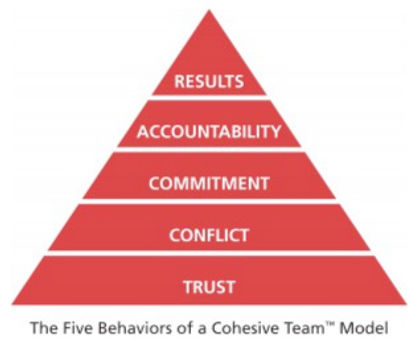 5-behaviors-pyramid.jpg