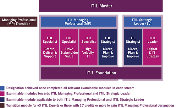 itil-4-certification-scheme-700x428.png