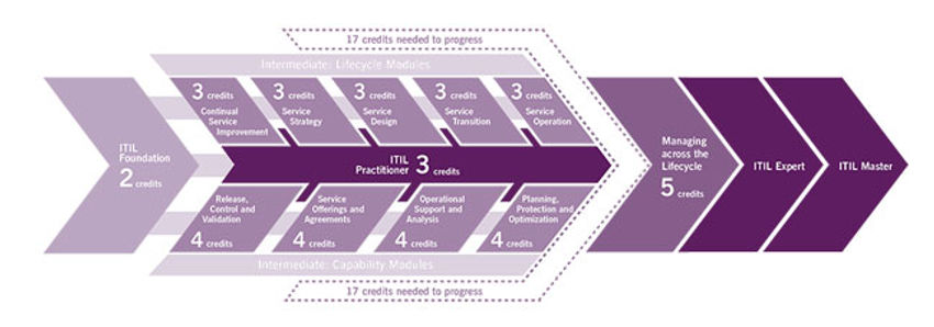 ITIL-Credit-System-diagram-650x228.jpg