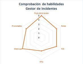 grafica radial itil v3.png