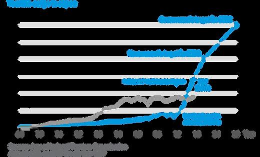 Chart-3-Tourism-surge.png
