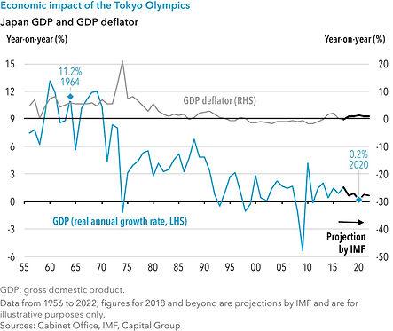 Chart-6-Economic-impact-Tokyo-olympics.j