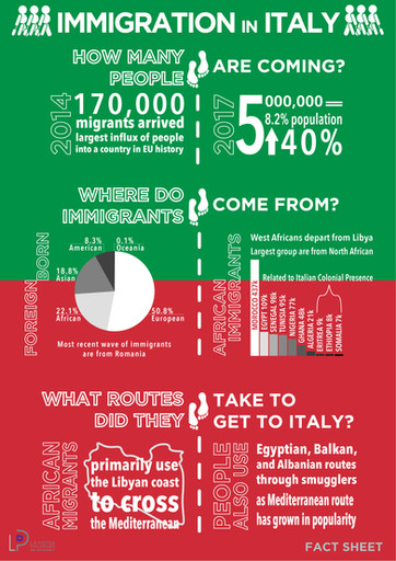 Fact Sheet: Immigration in Italy
