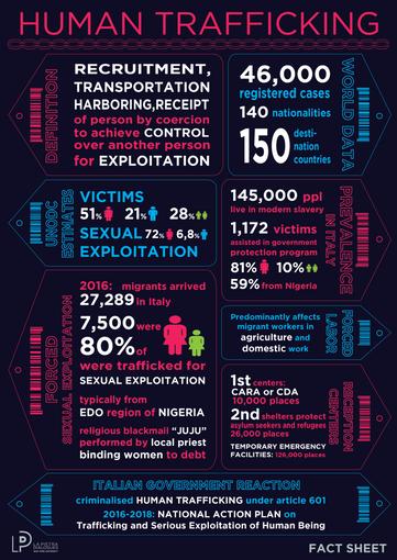 Fact Sheet: Human Trafficking