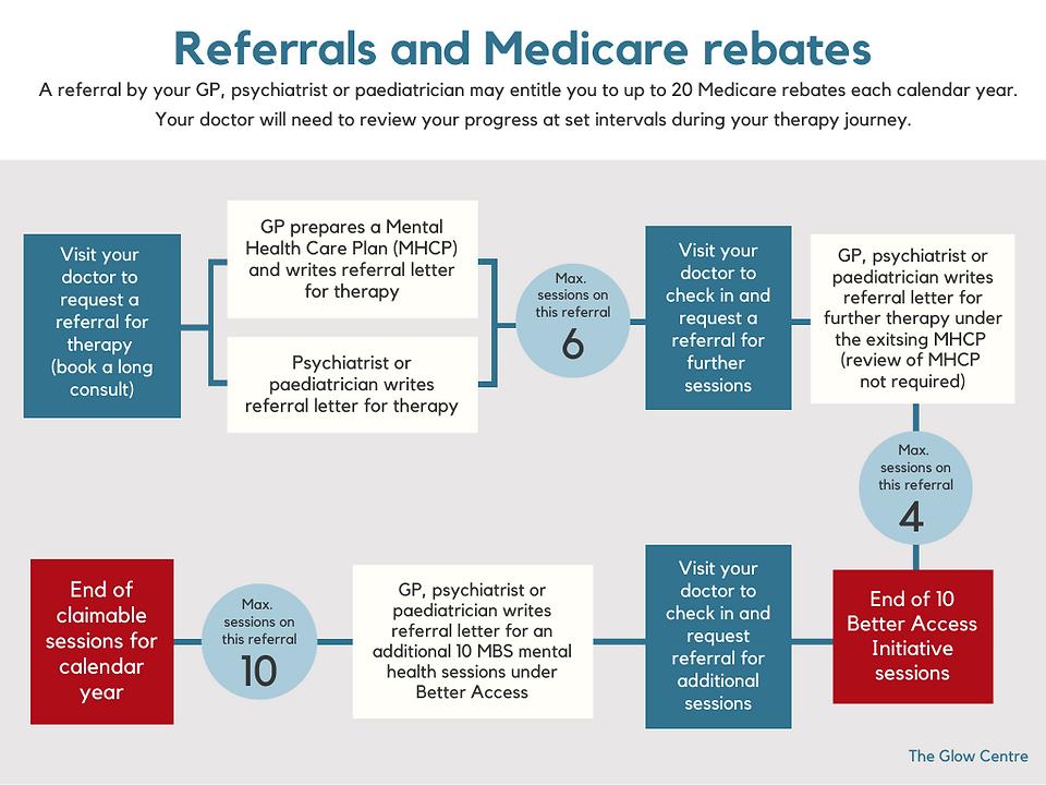 Referrals and Medicare rebates website.png