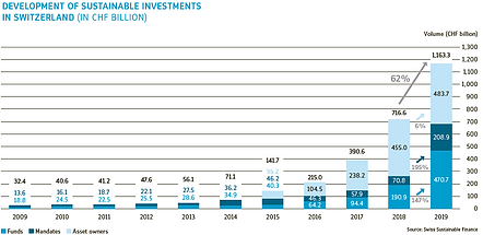 Development of sustainable investments i