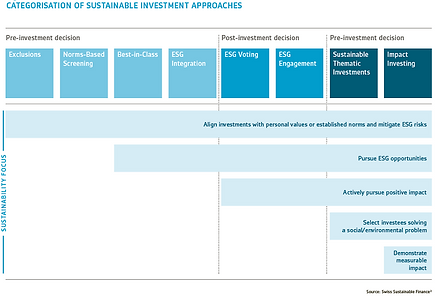 Categorisation of sustainable investment