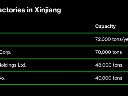 Why It's So Hard for the Solar Industry to Quit Xinjiang