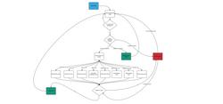 User Progression Flowchat
