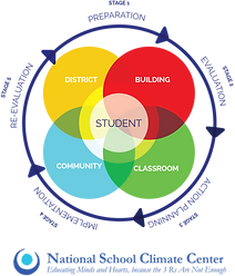 NSCC's school climate improvement process is a data-informed, people-driven, and a cyclical five-stage process.