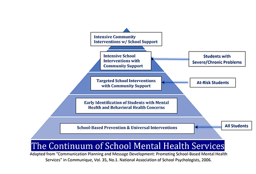 Continuum of School Mental Health Services graph