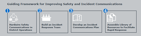 Guiding Framework for Improving Safety and Incident Communications graphic.