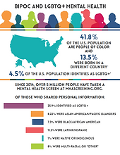 2020 BIPOC and LGBTQ+ mental health fact sheet with statistics in colorful bars and graphs.