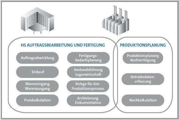 Auftragsbearbeitung + Fertigung + PPS