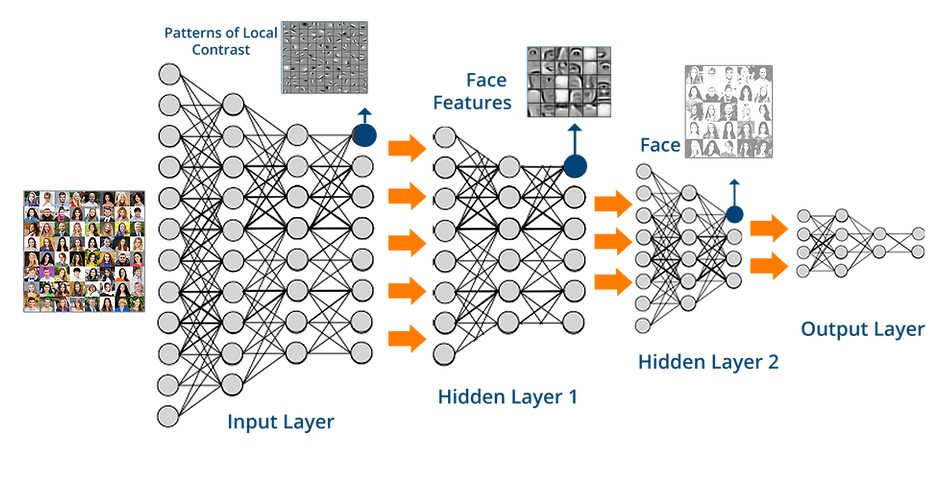 work-on-deep-learning-computer-vision-ro