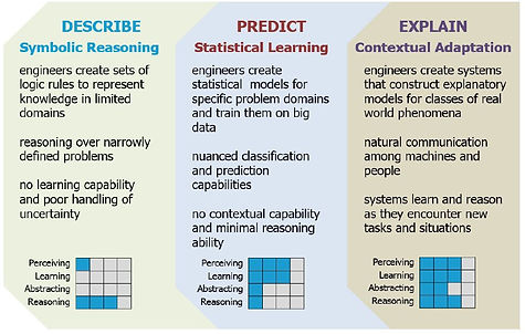Describe - Predict - Explain.jpg