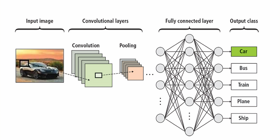 Webinar on Deep Learning Systems