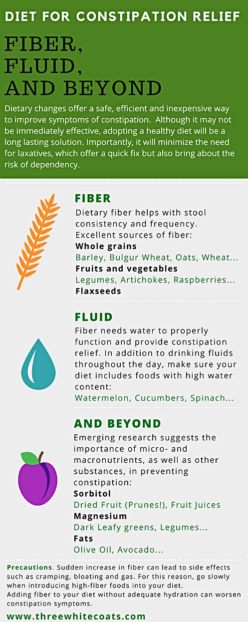 Fiber, fluid and beyond diet for constipation relief infographic