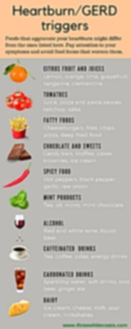 Heartburn/GERD trigger foods infographic