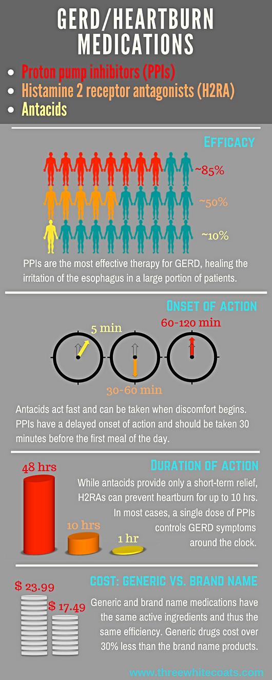 GERD/heartburn medications infographic