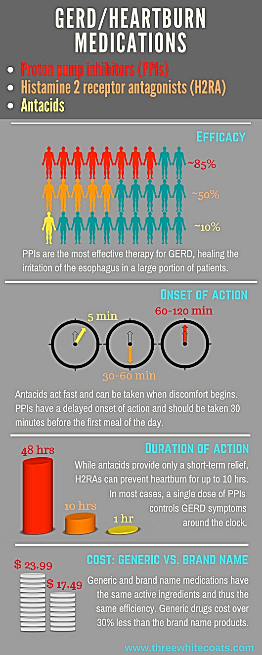 GERD/heartburn medications infographic