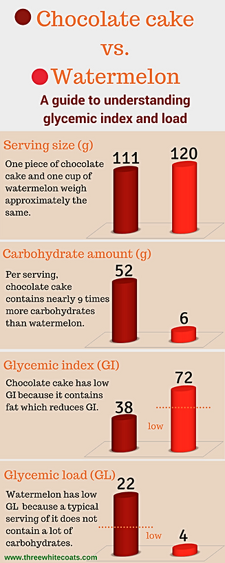 A guide to understanding glycemic index and load infographic