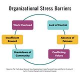 Organizational Stress Barriers-2.png