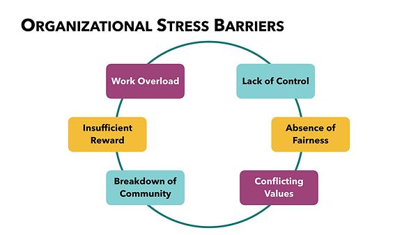 Organizational Stress Barriers .001.png