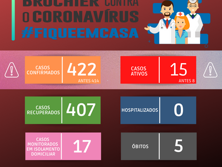 Atualização dos casos de covid-19 – 23/06/2021