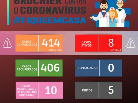 Atualização dos casos de covid-19 – 18/06/2021