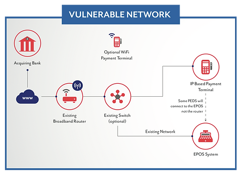 Vulnerable PCI Network