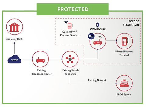 Protected PCI Network