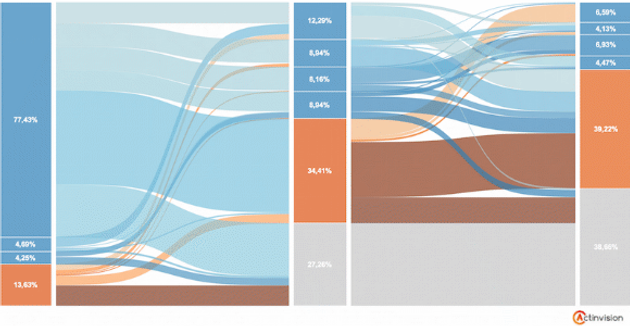 Building a Dynamic Sankey Diagram made of Polygons in Tableau