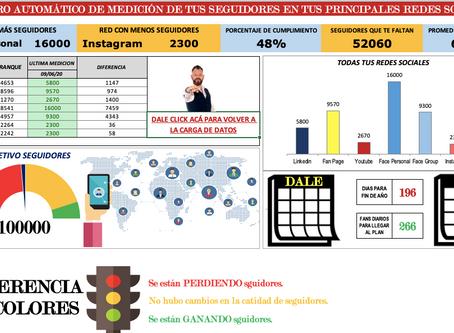TABLERO DE CONTROL PARA MEDIR EL CRECIMIENTO DE TUS REDES SOCIALES (Por Gustavo Ferrato)