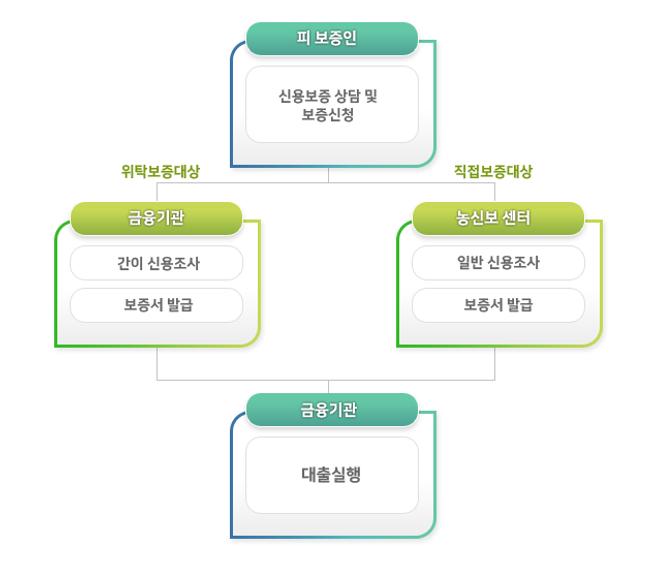 5. 정책자금_5. 농림수산업자신용보증기금_흐름도.png