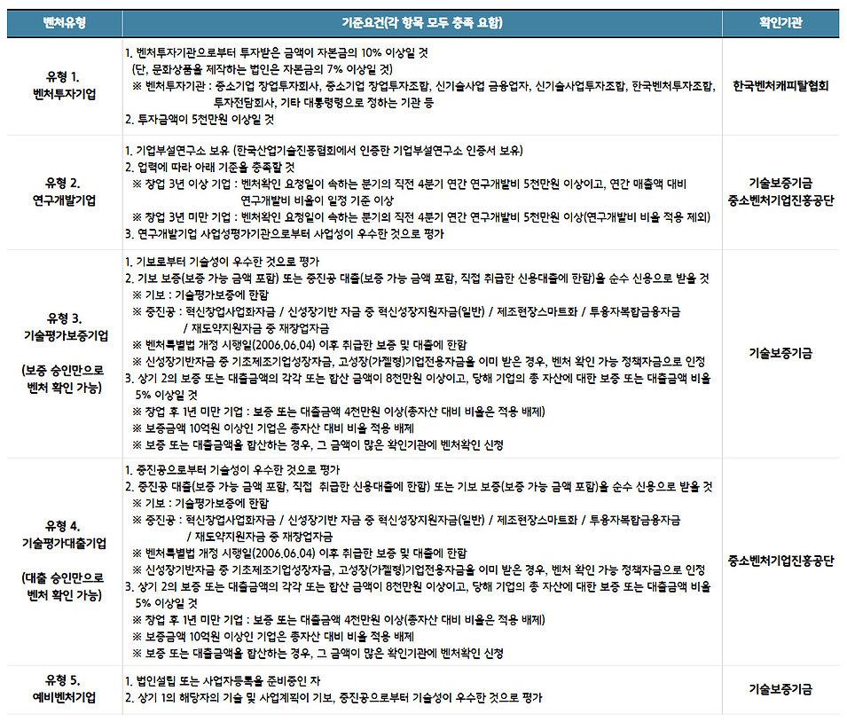 3. 경영기술인증_2. 벤처인증.jpg