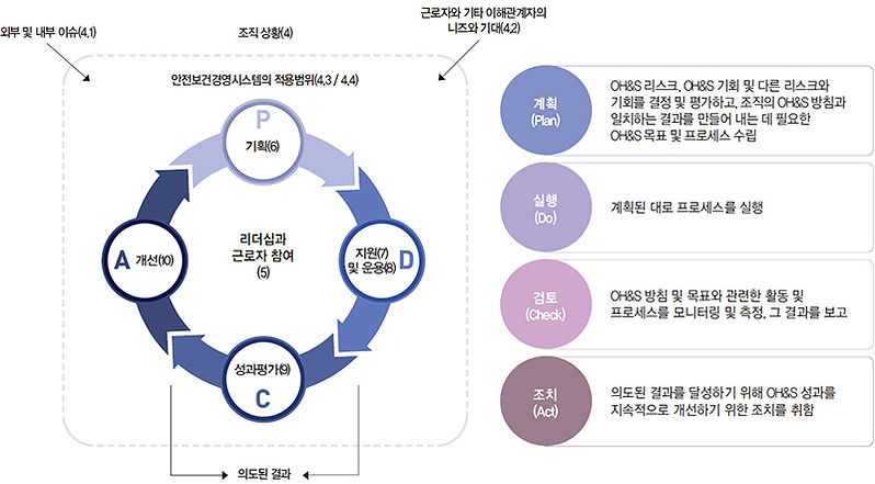4. 시스템품질인증_4. ISO 45001 모델.jpg