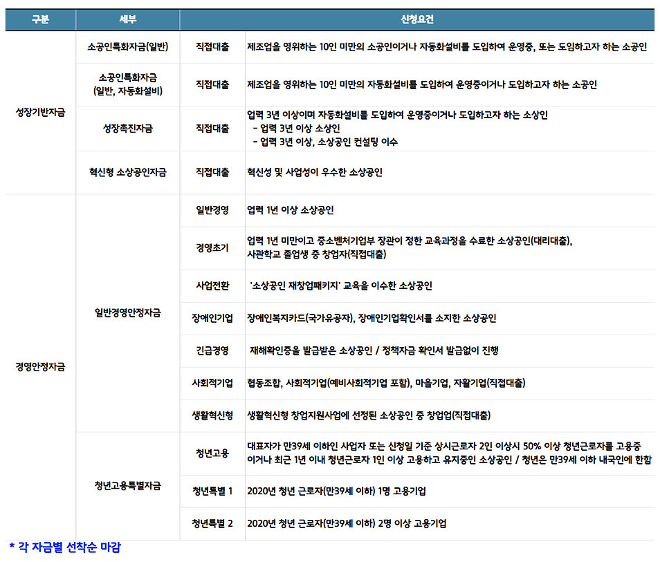 5. 정책자금_2. 소상공인시장진흥공단_지원요건.jpg