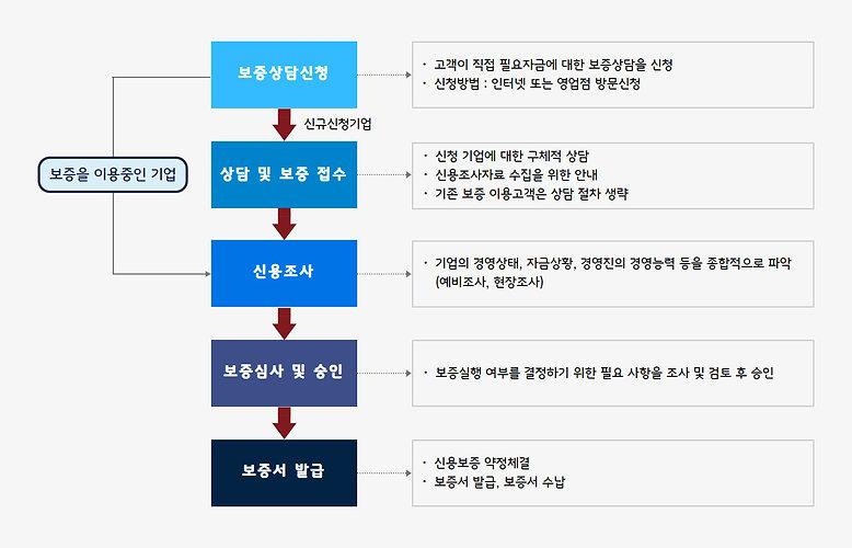 5. 정책자금_3. 신용보증기금_신용보증절차.jpg